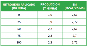 Comparación de producción