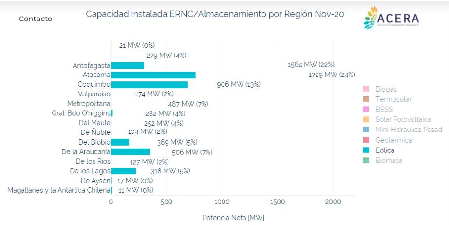 Capacidad de energía ERNC instalada en Chile