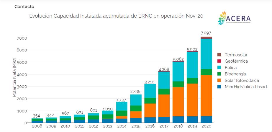 Evolución de la capacidad ERNC instalada