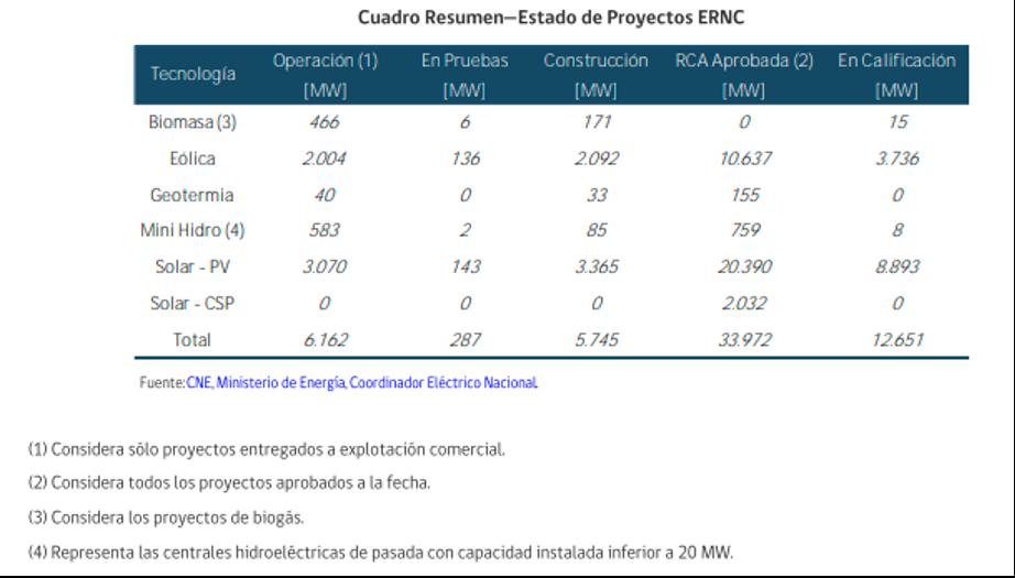 Proyectos de ERNC en Chile